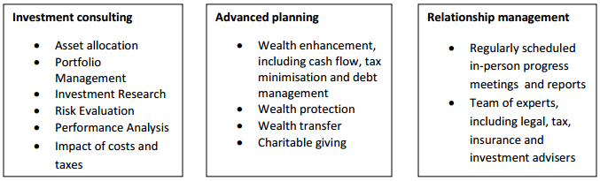 Wealth management - personal financial advice