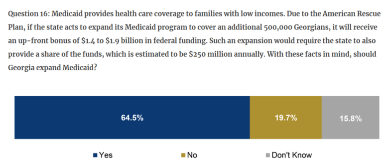 A screenshot of GPBI's poll question showing 64.5% of respondants want to see Georgia expand Medicaid.