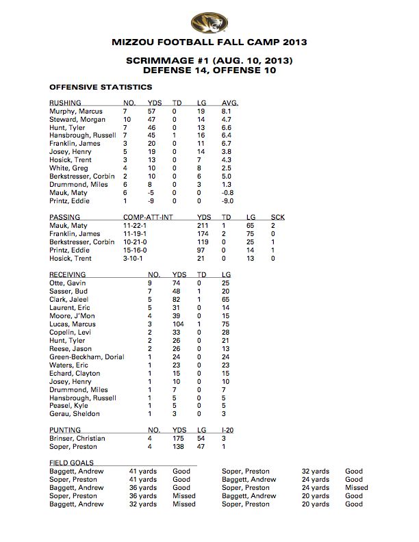 Mizzou Football Scrimmage Stats
