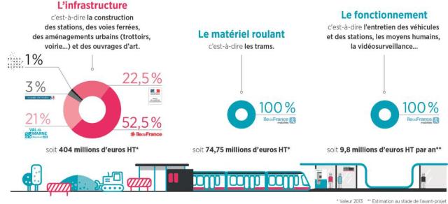 Financement tramway t9