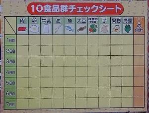 【ガッテン】10食品群チェックシート!低栄養はたんぱく質の肉で防ぐ