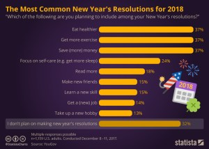 Experiment with how to make your new year's resolutions work. Amy Connell | GracedHealth.com