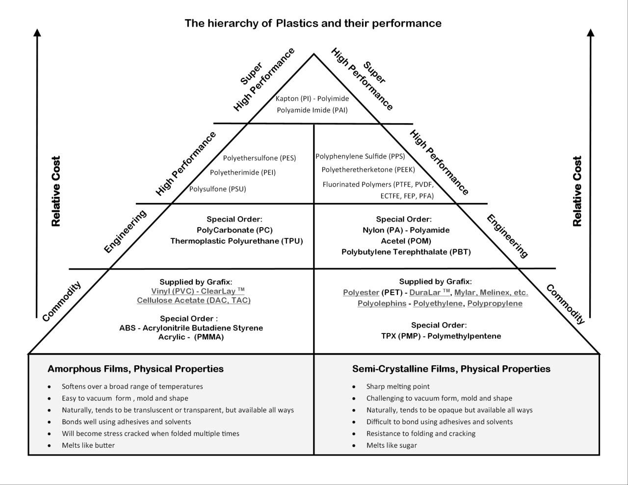 Plastic Hierarchy