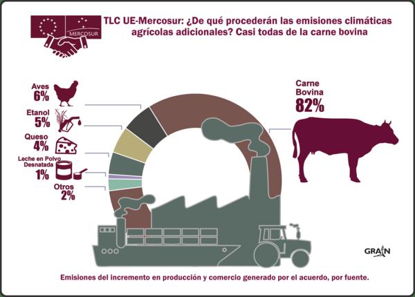 El acuerdo comercial Unión Europea-Mercosur intensificará la crisis climática provocada por la agricultura