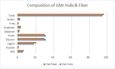Composition of GMI Oat Hulls & Fiber