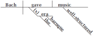 Diagramming Indirect Objects