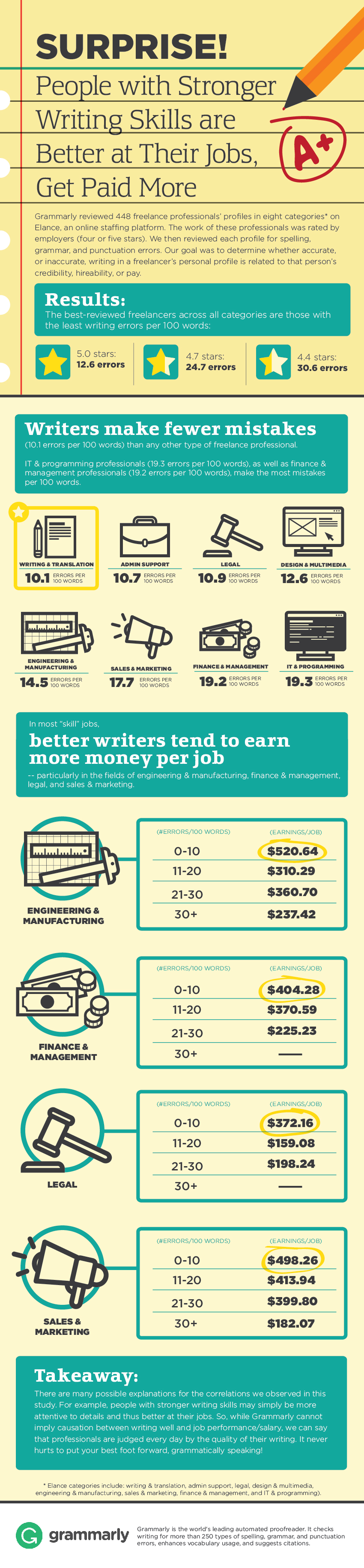 Writing Skills and improved professional careers, more pay infographic
