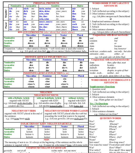 German articles reference chart by jer   Teachers Pay Teachers   German Articles Table
