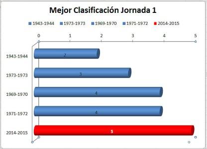 Tabla mejor clasificación primera jornada