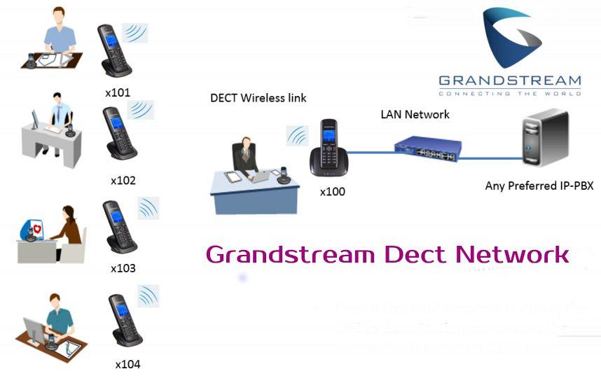 Grandstream Dect UAE