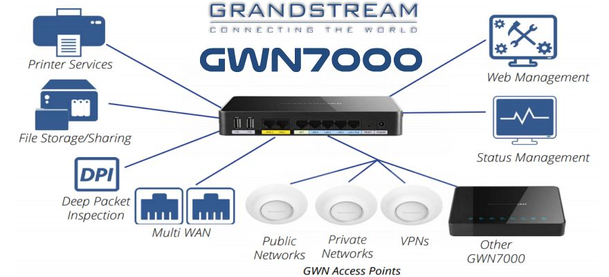 Grandstream GWN7000 UAE