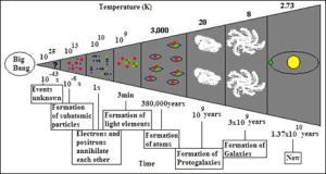 Big Bang UNIVERSE solution and explanation