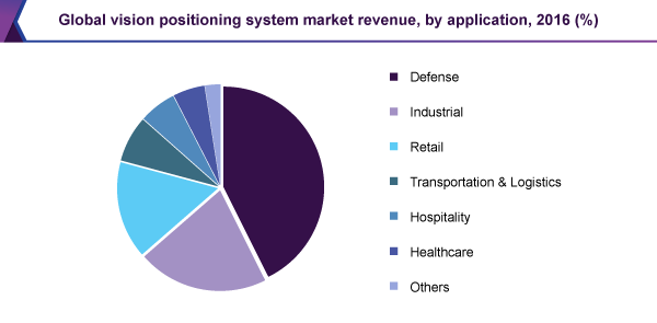 Vision Positioning System Market Size | Industry Report ...