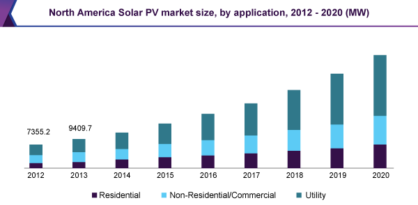 Solar PV Market Size, Share, Trends | Global Industry ...