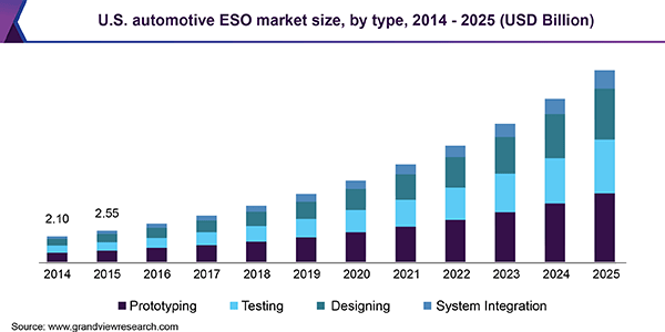 U.S. automotive ESO market