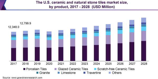 ceramic and natural stone tiles market