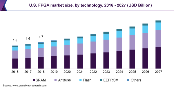 U.S. FPGA Market
