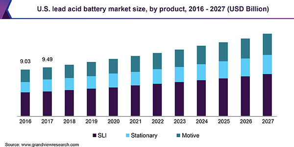 U.S. lead acid battery market