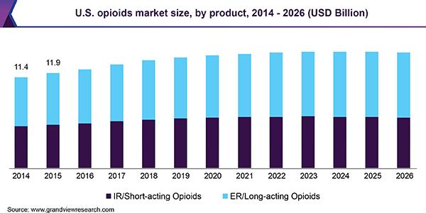 U.S. opioids market