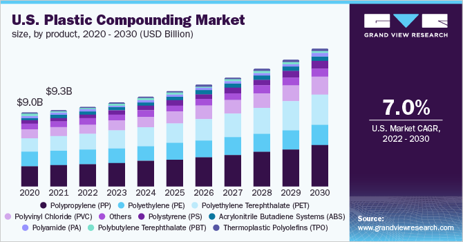 US plastic compounding market