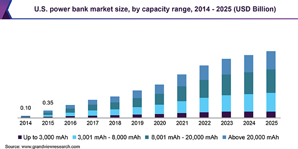 Power Bank Market Size & Share | Industry Analysis Report ...