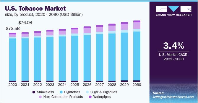 U.S. tobacco market size