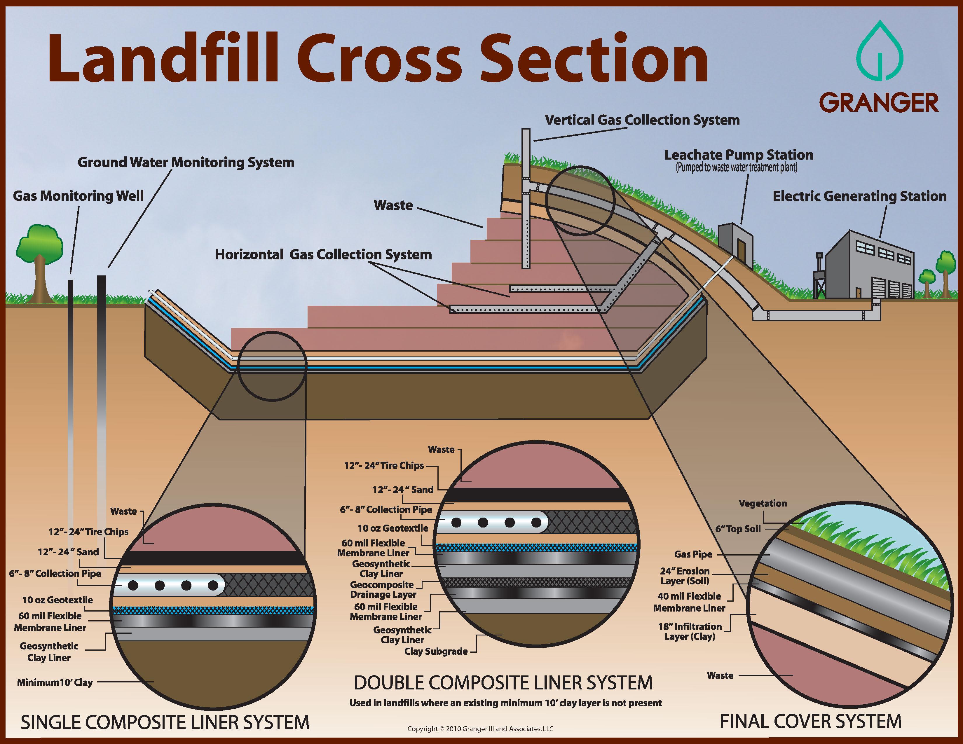 Advanced Disposal Landfill Collapse