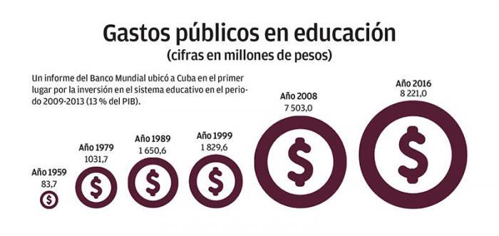 Infografía, gastos públicos de educación