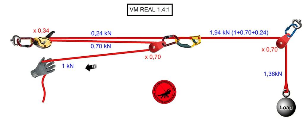 Cálculo ventaja mecánica real