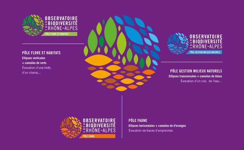 Architecture de marque Biodiversité en Rhône-alpes