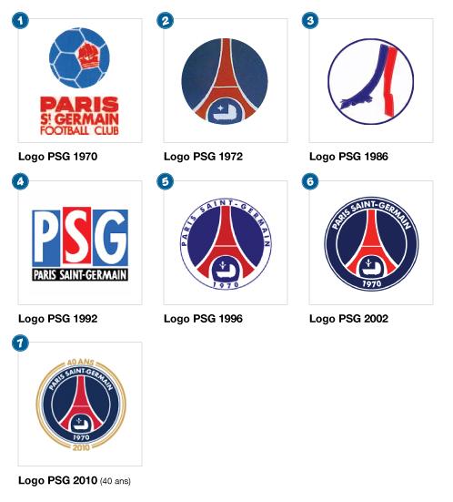 L'évolution du logo du PSG (Source image : http://thedesignsc.blogspot.fr/2012/01/lom-et-le-psg-une-histoire-damour-du.html )