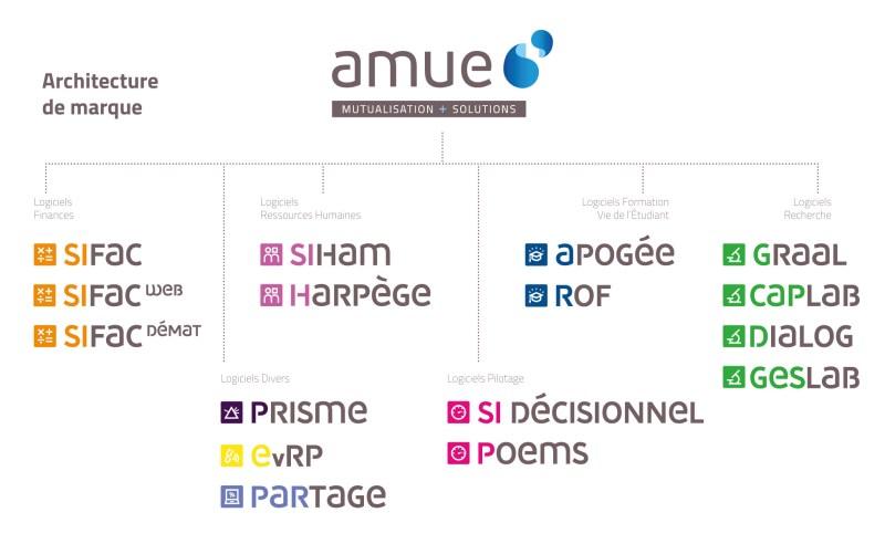 architecture de marque et logos de logiciels