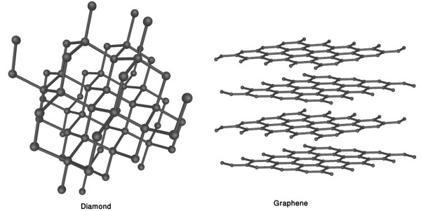 Graphene in atomic scale looks like Diamond but structuration more organized so graphene more strong