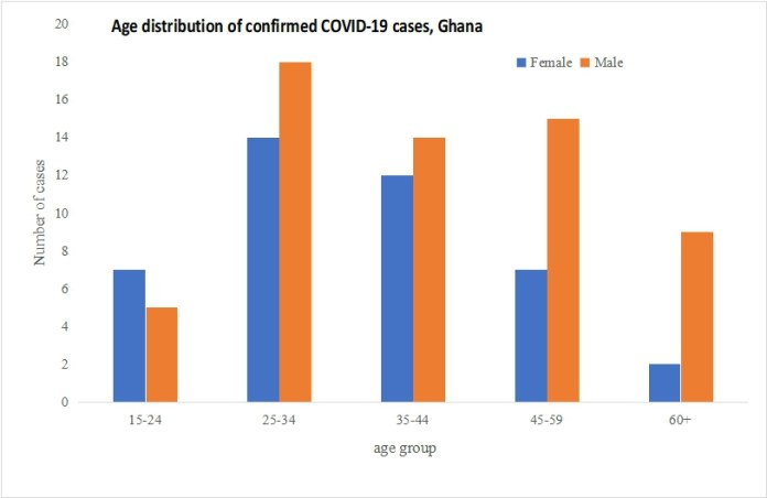 Central Region records first COVID-19 Case as Ghana rises to 313 1