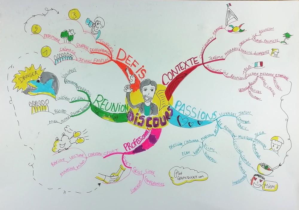 """Mind Map Sophie Le Penher catégorie """"Discours"""""""