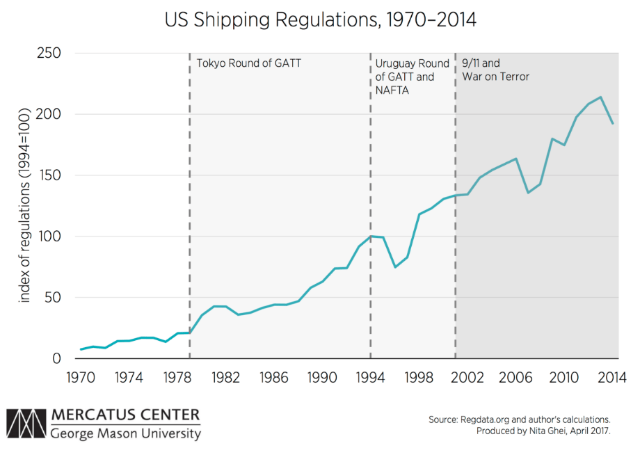 The Jones Act and other regulations are sinking the shipping industry