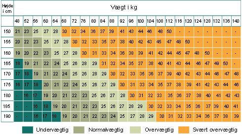 vægt i forhold til højde