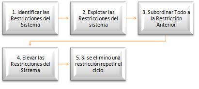 Ciclo Restricciones
