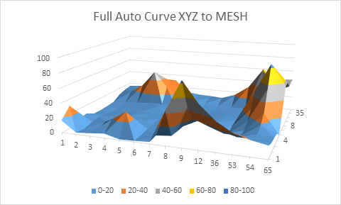 how to graph xyz data into mesh inside microsoft excel
