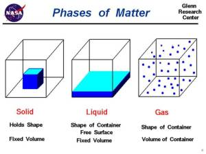 Phases of Matter