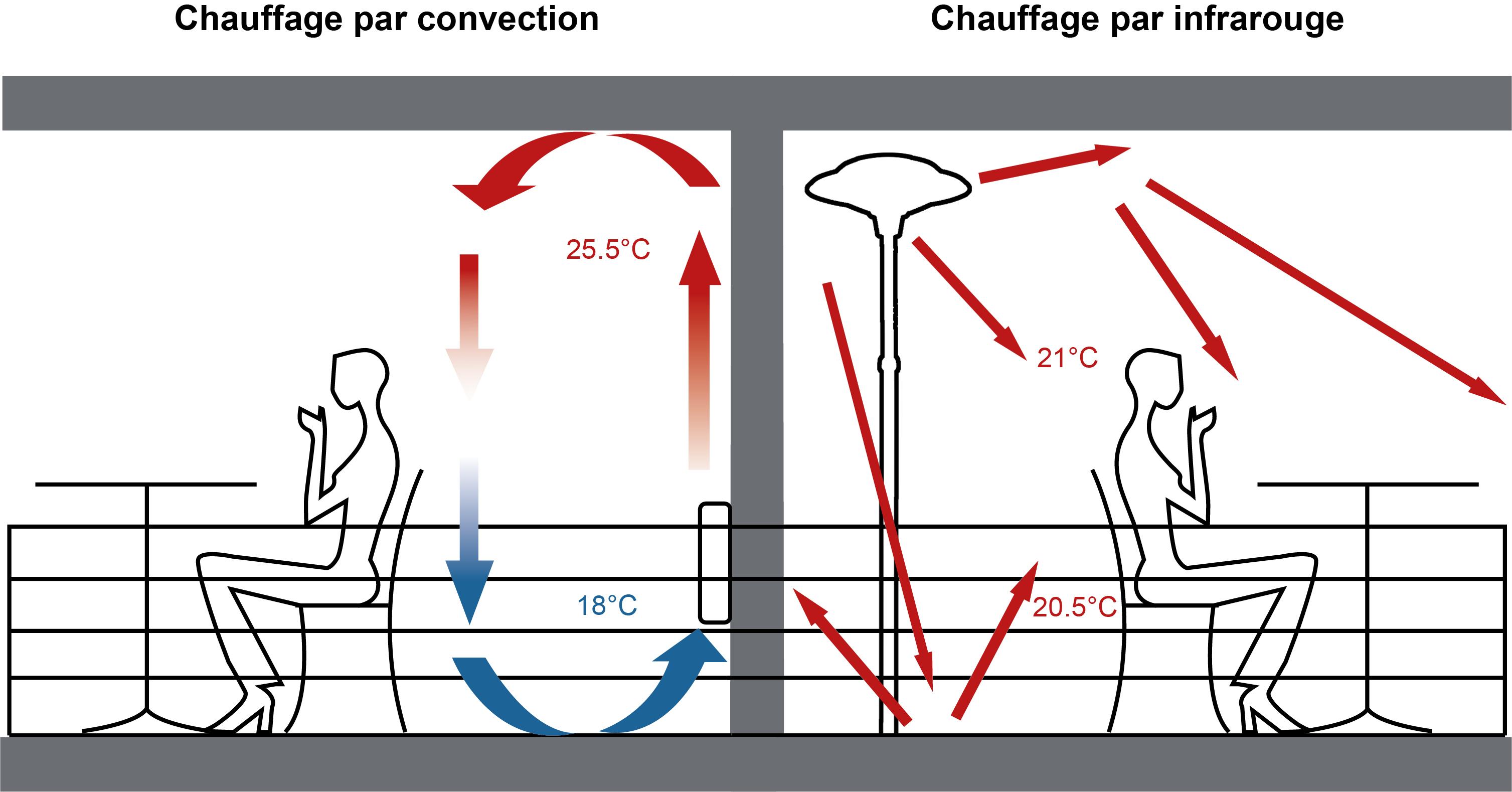 mars parasol chauffant electrique sur pieds 900 1200 2100w