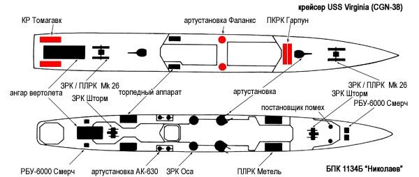 Великая страна СССР,противолодочного корабль «Николаев» в сравнении с крейсером «Виргиния»