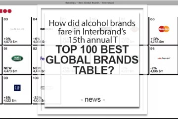 Top 100 Best Global Brands