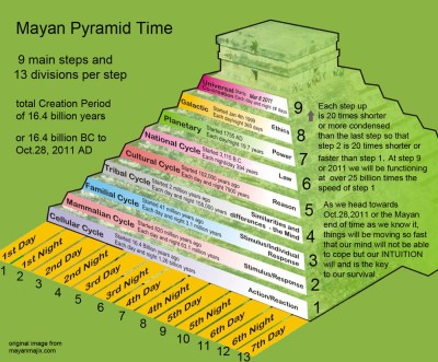 mayan pyramid time
