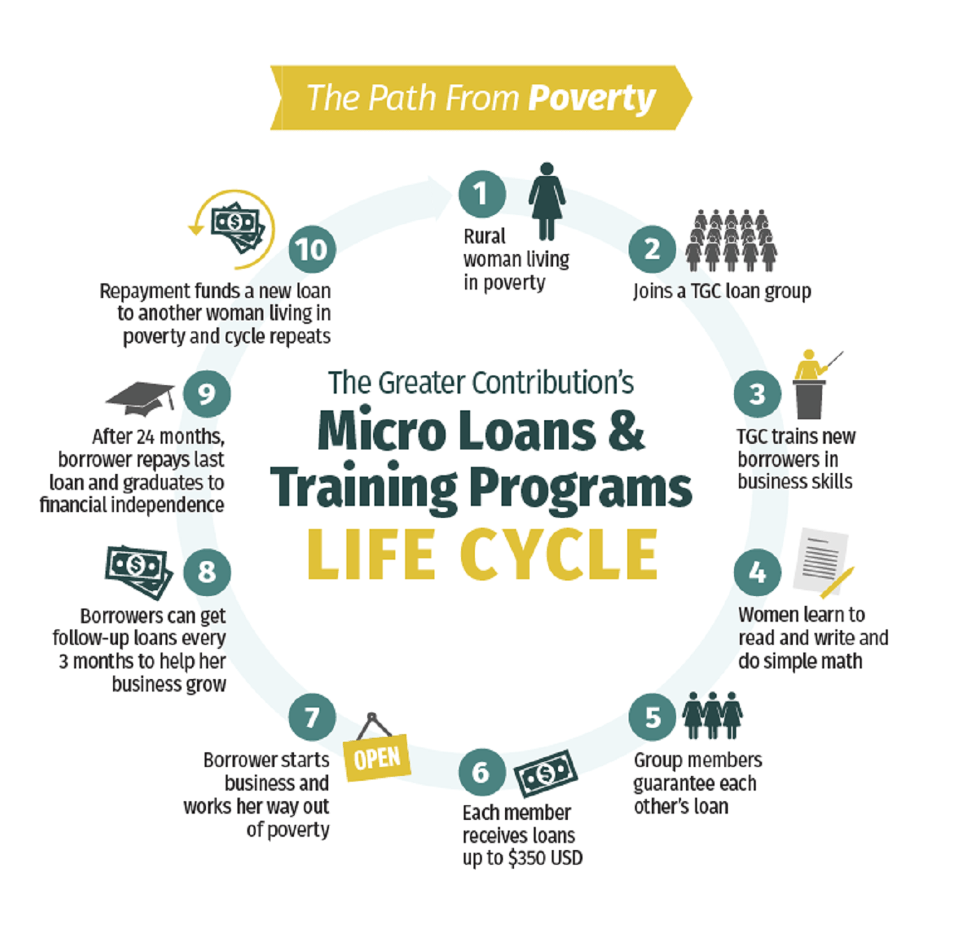 Infographic about the path from poverty.