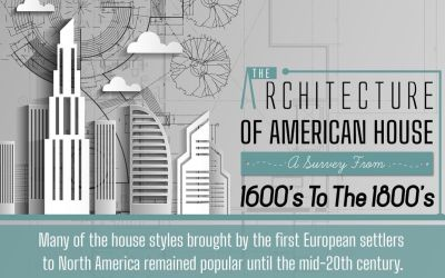 The Architecture of American House: A Survey from 1600 to 1800 (Infographic)