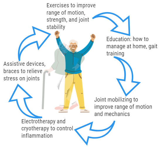 physiotherapy management of osteoarthritis infographic