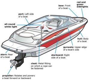 Premium and OEM Boat Parts and Boating Supplies at