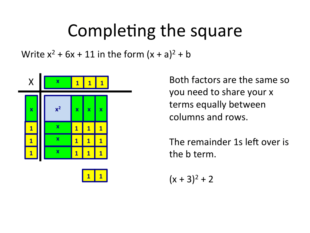 Solving Quadratic Equations By Completing The Square Worksheet Tes