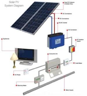 G R Edwardes | Solar PV Installer